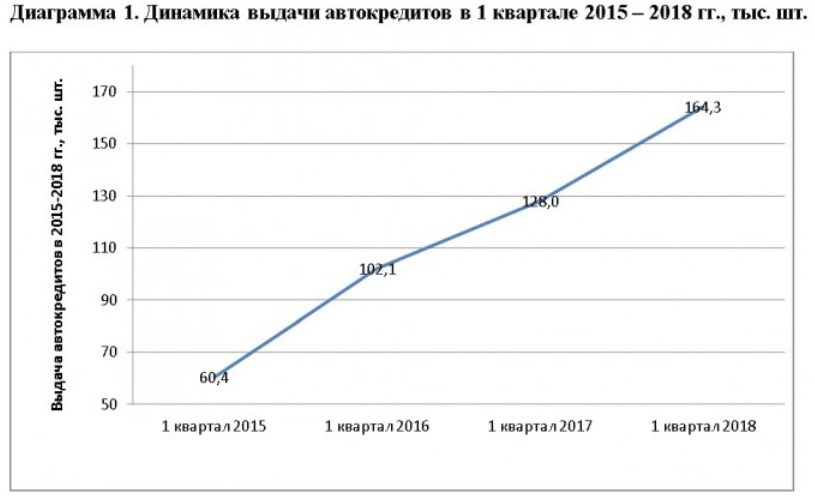 ВПрикамье резко выросло число выданных автокредитов